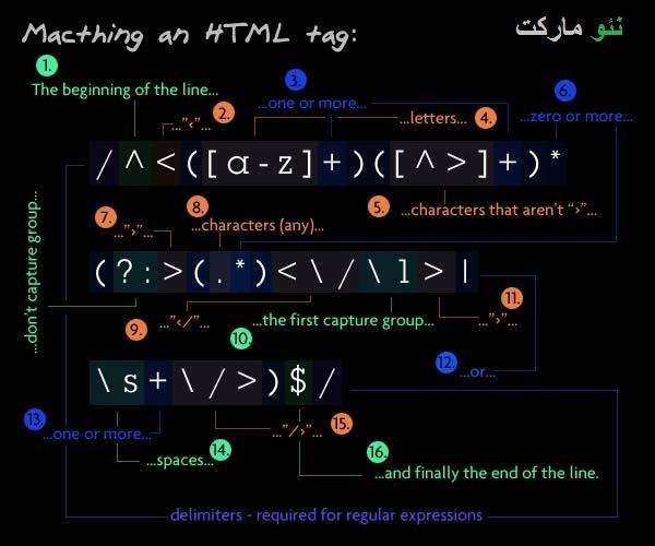 رگولار اکسپرشن html tag تگ اچ تی ام ال