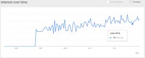 ثبت دامنه گراف رشد گوگل ترندز