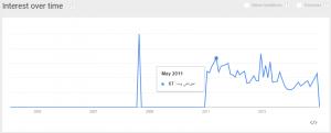 میزبانی وب گراف گوگل ترندز