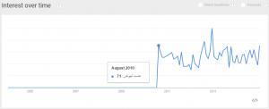 هاست لینوکس گوگل ترندز