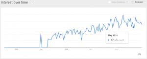 هاست رایگان گوگل ترندز Google Trends