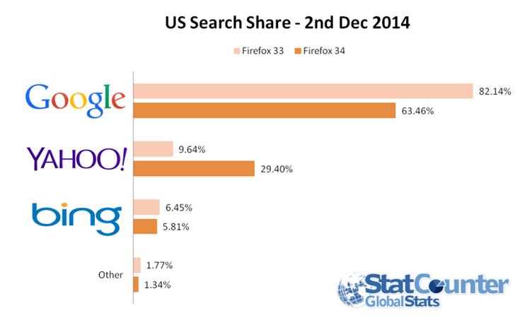 سهم جستجو یاهو گوگل بینگ دسامبر 2014