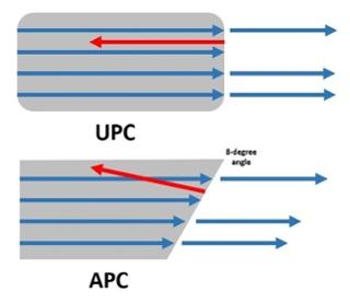 تفاوت کانکتور UPC و APC در فیبر نوری