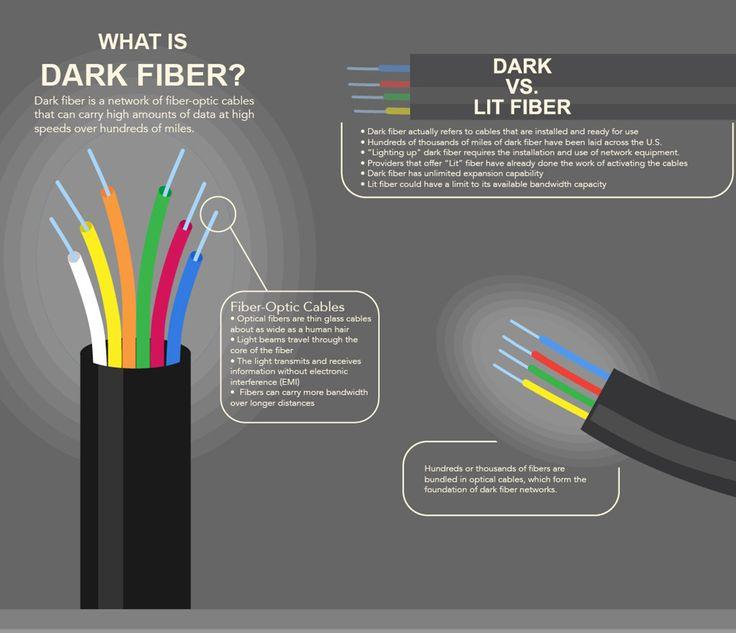 فیبر تاریک dark fiber دارک